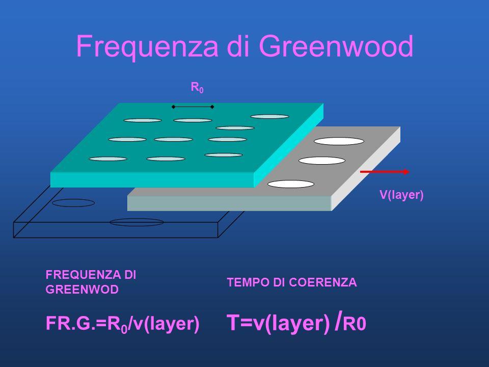 Frequenza di Greenwood FREQUENZA DI GREENWOD FR.G.=R 0 /v(layer) R0R0 V(layer) TEMPO DI COERENZA T=v(layer) / R0