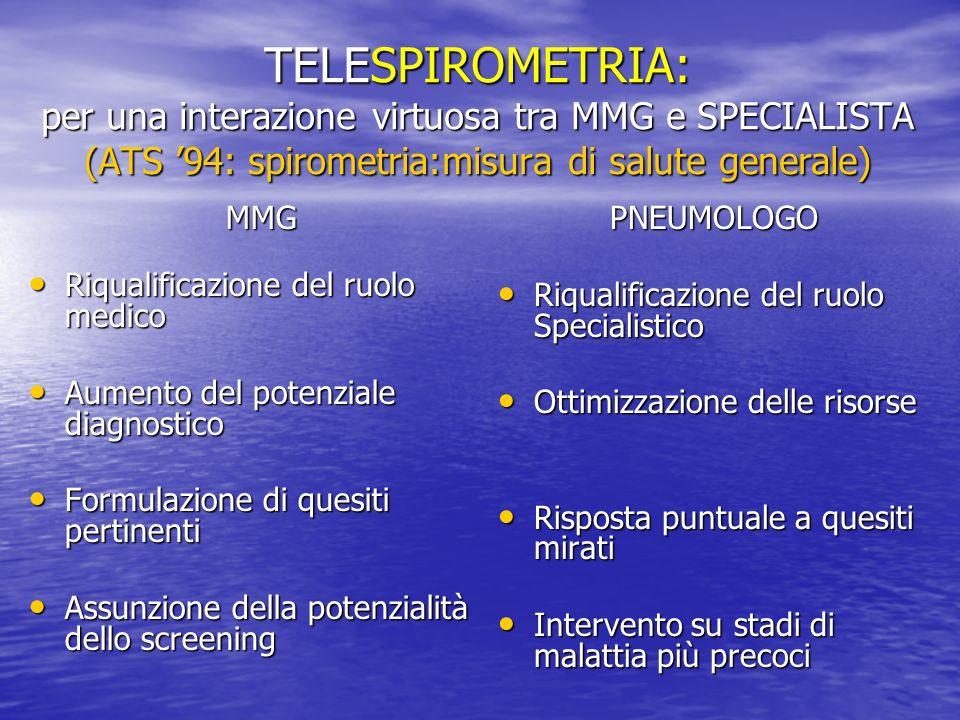 TELESPIROMETRIA: per una interazione virtuosa tra MMG e SPECIALISTA MMG INIZIA LA MISURA INIZIA LA MISURA SCALA della DISPNEA, SCALA della DISPNEA, PUNTEGGIO DI SINTOMI PUNTEGGIO DI SINTOMI SATURIMETRO SATURIMETRO TELESPIROMETRO TELESPIROMETRO PNEUMOLOGO RISPONDE A QUESITI PERTINENTI RISPONDE A QUESITI PERTINENTI MIGLIORA PROFESSIONALI TA MIGLIORA PROFESSIONALI TA