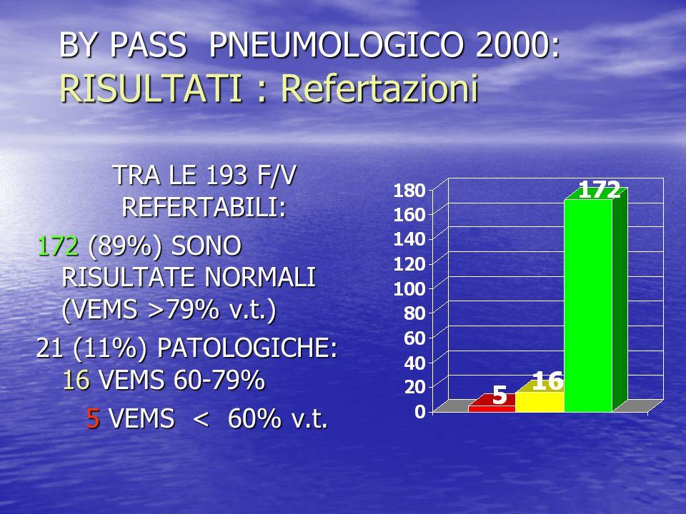 BY PASS PNEUMOLOGICO 2000: RISULTATI: Diagnosi TRA I 149 PZ.CHE HANNO COMPLETATO LITER DALLO SPECIALISTA, LE DIAGNOSI DI ASMA SONO RISULTATE 79 (53%) TRA I 149 PZ.CHE HANNO COMPLETATO LITER DALLO SPECIALISTA, LE DIAGNOSI DI ASMA SONO RISULTATE 79 (53%)