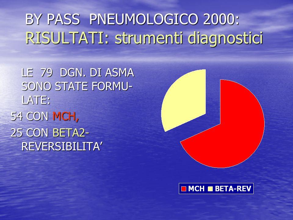3° studio: MMG e BPCO (2001): correlazione Diagnosi / Spirometria Telespirometro consegnato al MMG su scala nazionale: Verifica della congruità delle diagnosi di partenza: a) Pazienti a rischio BPCO (fumatori) b) Pazienti affetti da BPCO