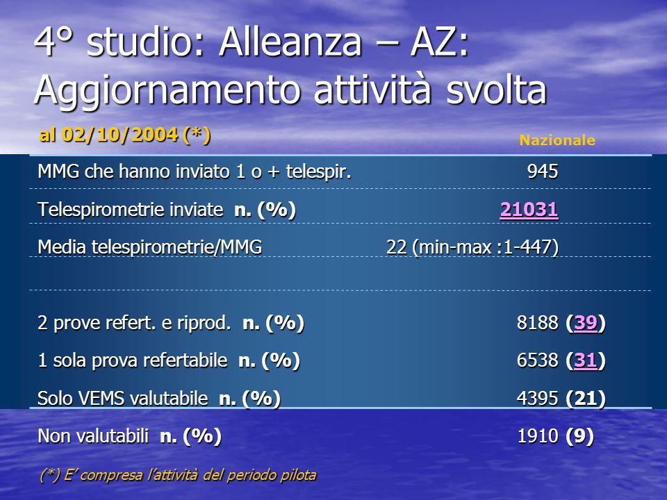4° studio: MMG e Broncopatie Ostruttive Alleanza (AZ): 2002 : pilota Pisa e Bergamo 2003-4 - Nazionale 900 MMG: > 20.000 Spirometrie ( > 100 spirometrie/dì in Centrale) 900 MMG: > 20.000 Spirometrie ( > 100 spirometrie/dì in Centrale) Buona qualità (Paggiaro –Bonavia : analisi dettagliata di un campione di 600 spirometrie) vs.