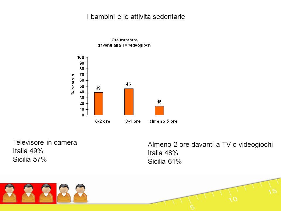 La percezione delle madri La percezione non cambia in funzione del sesso del bambino ma con la scolarità della madre Corretta percezione nei bambini sovrappeso: Italia 51% Sicilia 43% Corretta percezione nei bambini obesi: Italia 90% Sicilia 86%