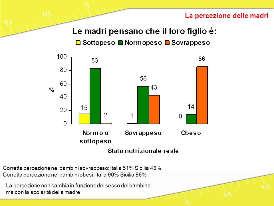 La percezione delle madri La percezione non cambia in funzione del sesso del bambino ma con la scolarità della madre Errata percezione di alimentazione adeguata nei bambini sovrappeso o obeso: Italia 69% Sicilia 74%
