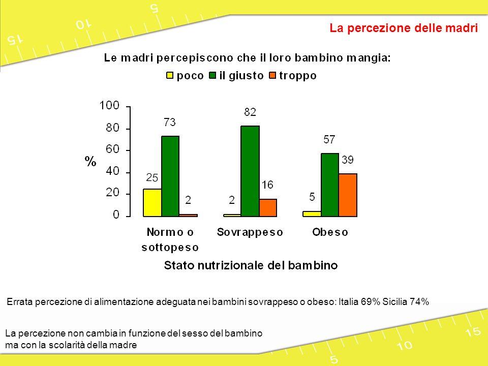 La percezione delle madri La percezione non cambia in funzione del sesso del bambino ma con la scolarità della madre Errata percezione dellattività fisica nei bambini sovrappeso o obeso: Italia 48% Sicilia 57%