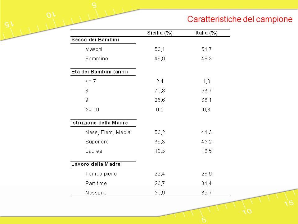 Prevalenza del sovrappeso e obesità tra i bambini di 8 e 9 anni in Italia * * * Dati stimati 25 >25 e <33 33 e <40 40