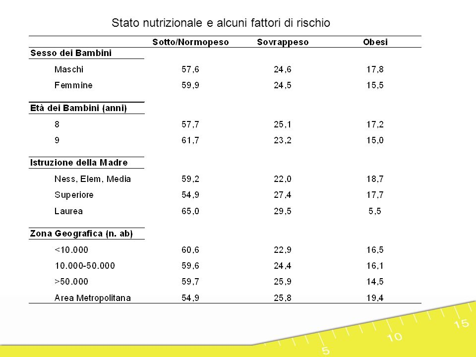 Le abitudini alimentari dei bambini differenze solo per il livello di istruzione della madre Merenda adeguata Italia – 14% Sicilia – 5% Colazione adeguata Italia – 61% Sicilia – 50% Fare colazione Italia – 89% Sicilia – 82%