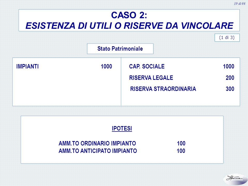 40 di 66 (2 di 3) CONTO ECONOMICO RICAVI AMM.TO IMPIANTO UTILE AL LORDO DELLE IMPOSTE IMPOSTE CORRENTI (800 x 33%) IMPOSTE DIFFERITE (100 x 33%) UTILE NETTO (900-297) 1000 100 900 - 297 (264) (33) 603 DETERMINAZIONE UTILE DESERCIZIO