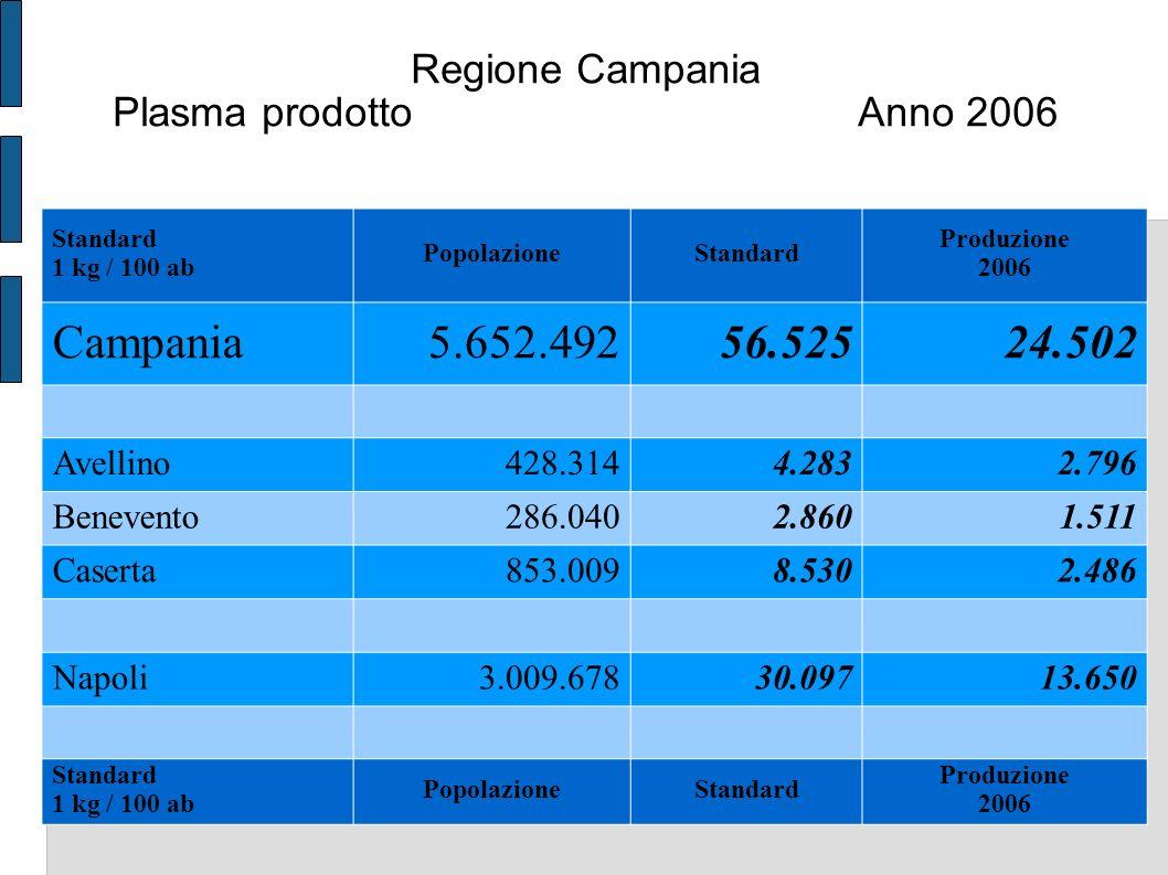 Regione Campania Plasma trasformato Anno 2007 Campania 2007 Plasma per trasformazione in emoderivati Kg.