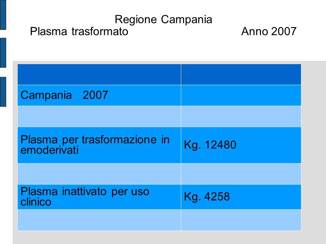 Italian Regions Whole blood donation index 2006 > 50 40-50 30-40 < 30 ITALY: 40 WB donations /1,000 pop /year 60 25 MAX MIN