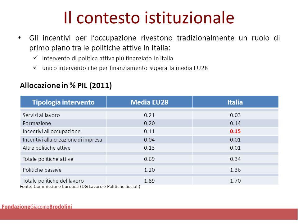 Il contesto istituzionale Fonte: Commissione Europea (DG Lavoro e Politiche Sociali)