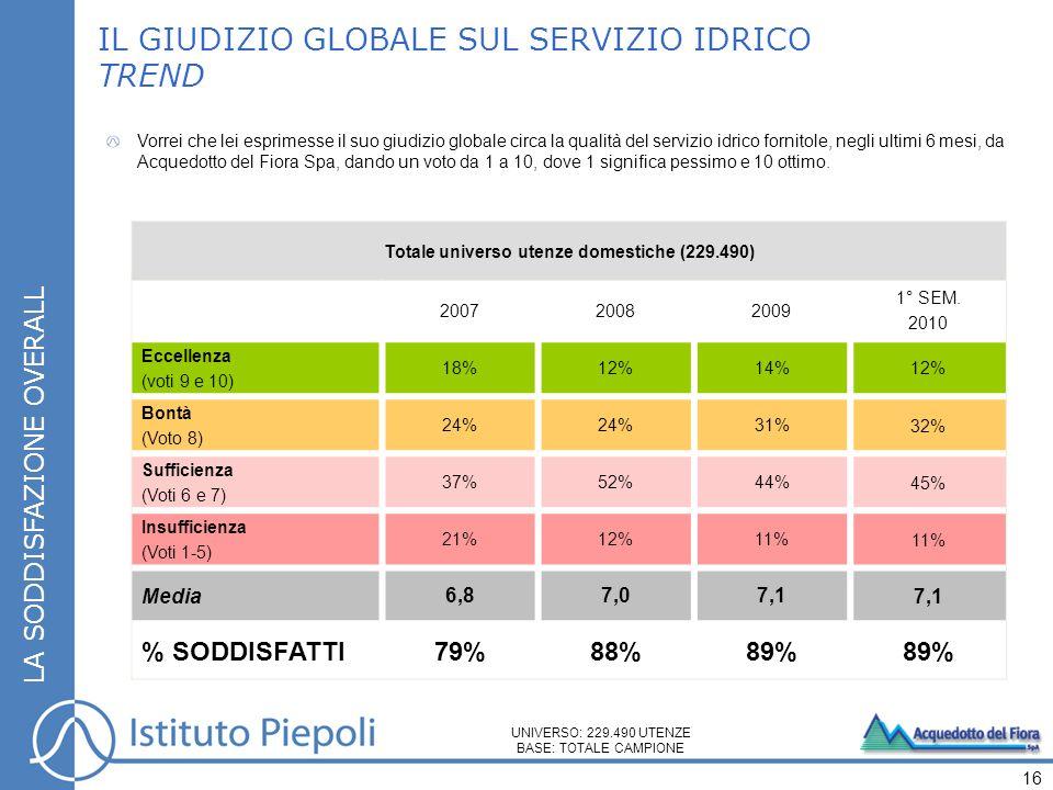 Totale universo utenze domestiche (229.490) TOTALE CAMPIONE ZONA COSTA ZONA MONTAGNA ZONA SENESE Eccellenza (voti 9 e 10) 12% 11%14% Bontà (Voto 8) 32% 28%37%33% Sufficienza (Voti 6 e 7) 45% 46%44% Insufficienza (Voti 1-5) 11% 14%8%9% Media7,1 7,07,27,3 LA SODDISFAZIONE OVERALL IL GIUDIZIO GLOBALE SUL SERVIZIO IDRICO 1° SEMESTRE 2010 17 UNIVERSO: 229.490 UTENZE BASE: TOTALE CAMPIONE Vorrei che lei esprimesse il suo giudizio globale circa la qualità del servizio idrico fornitole, negli ultimi 6 mesi, da Acquedotto del Fiora Spa, dando un voto da 1 a 10, dove 1 significa pessimo e 10 ottimo.