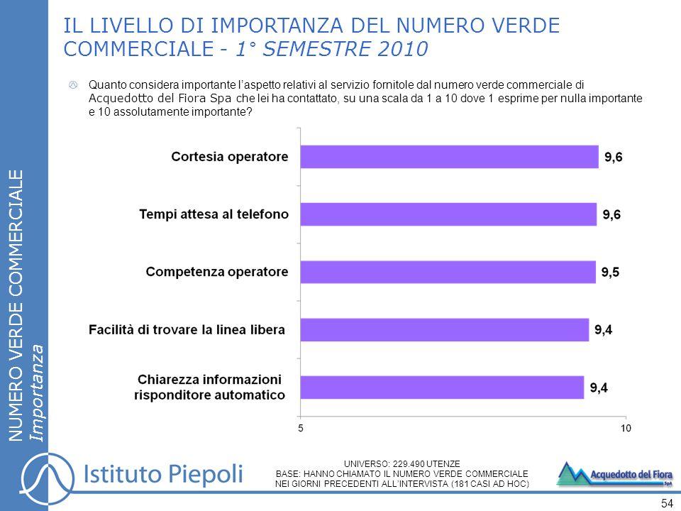 LA MAPPA DELLE PRIORITÀ – CONTATTO CON LA CLIENTELA NUMERO VERDE COMMERCIALE LE PRIORITÀ DI INTERVENTO SORVEGLIARE COMUNICARE MIGLIORARE PERFEZIONARE IMPORTANZA SODDISFAZIONE BASSA Soddisfazione complessiva: 86% Importanza media: 9,5 ALTA BASSA ALTA TEMPI ATTESA PER PARLARE CON OPERATORE FACILITÀ DI TROVARE LA LINEA LIBERA COMPETENZA OPERATORE CHIAREZZA INFORMAZIONI RISPONDITORE AUTOMATICO CORTESIA OPERATORE Soddisfazione complessiva: 91%