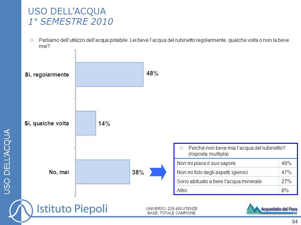 USO DELLACQUA 1° SEMESTRE 2010 – PER ZONA USO DELLACQUA Parliamo dellutilizzo dellacqua potabile.