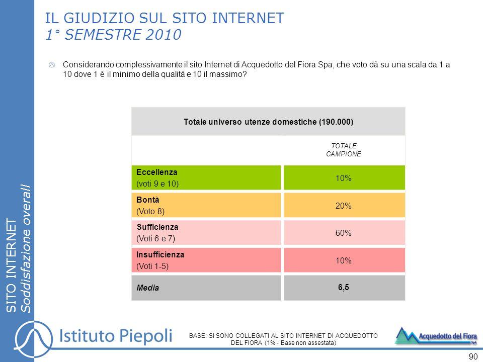 LA SODDISFAZIONE 1° SEMESTRE 2010 SITO INTERNET % clienti soddisfatti, insoddisfatti e voto medio 91 % CLIENTI SODDISFATTI (voto da 6 a 10) % CLIENTI GRAVEMENTE INSODDISFATTI (voto da 1 a 4) % CLIENTI INSODDISFATTI (voto 1-5) (voto 5) VOTO MEDIO (su una scala da 1 a 10) 7,8 7,0 6,7 7,0 BASE: SI SONO COLLEGATI AL SITO INTERNET DI ACQUEDOTTO DEL FIORA (1% - Base non assestata)
