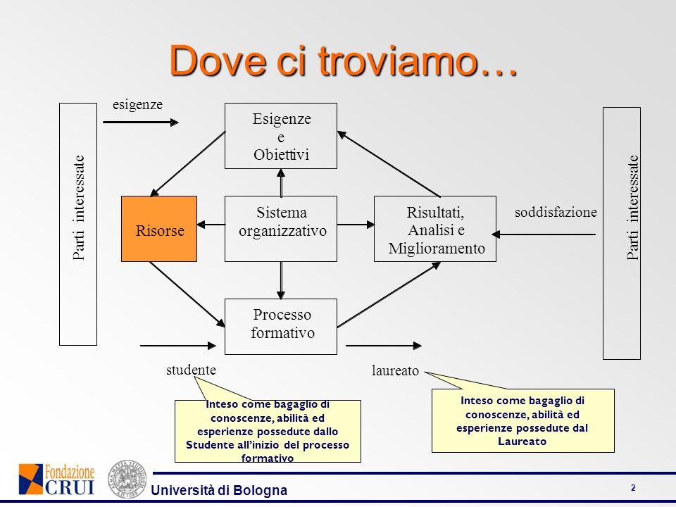 Università di Bologna 3 Articolazione della Dimensione RISORSE UMANE INFRASTRUTTURERISORSE