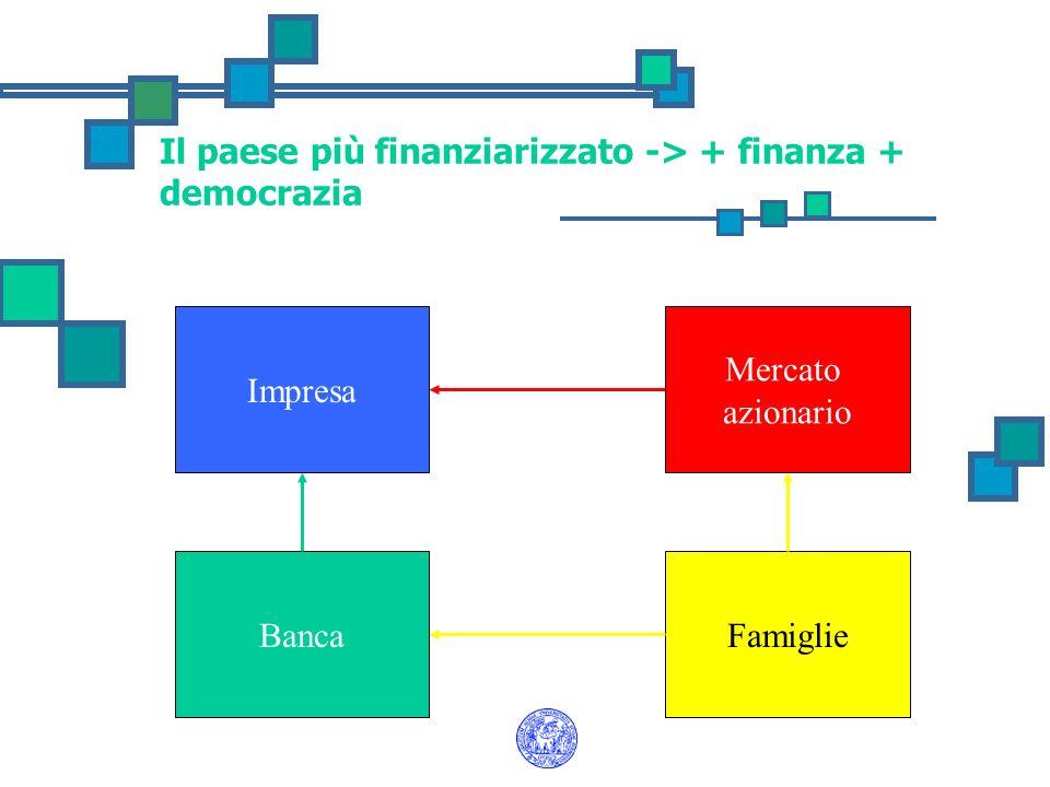 Più finanziarizzazione = ricchezza più diffusa Sistemi più finanziarizzati sono caratterizzati da una maggiore dissociazione tra imprese e finanziatori, tra banche e risparmiatori; Il capitale è distribuito e deve essere drenato (dal sistema finanziario) per essere convenientemente investito.