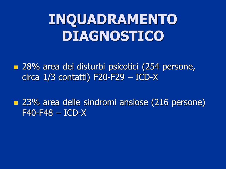 2005 177 persone accolte e ricoverate presso lSPDC prima del contatto con il CSM, anche in TSO (6) 17 persone in TSO nel DSM di Trieste nellanno 2005 per 206 giornate di ricovero complessive