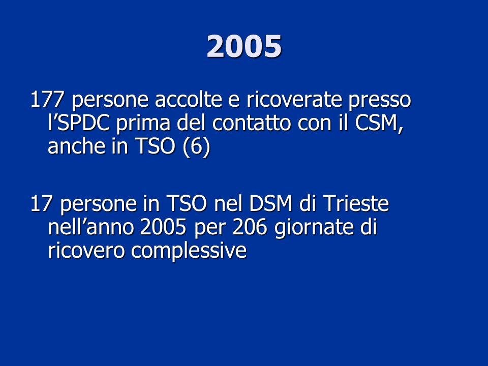 2005 In provincia di Trieste: 7 persone ricoverate in TSO ogni 100.000 abitanti (valore medio italiano: 20) 7 persone ricoverate in TSO ogni 100.000 abitanti (valore medio italiano: 20) 85 giornate di ricovero in TSO ogni 100.000 abitanti (valore medio italiano: 219) 85 giornate di ricovero in TSO ogni 100.000 abitanti (valore medio italiano: 219)