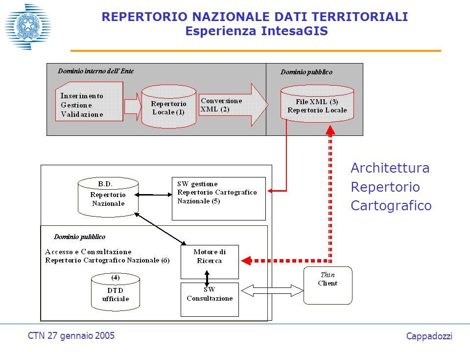REPERTORIO NAZIONALE DATI TERRITORIALI: Esperienza IntesaGIS Repertorio locale/settoriale(1) Repertorio di un ente, titolare di dati territoriali (es.