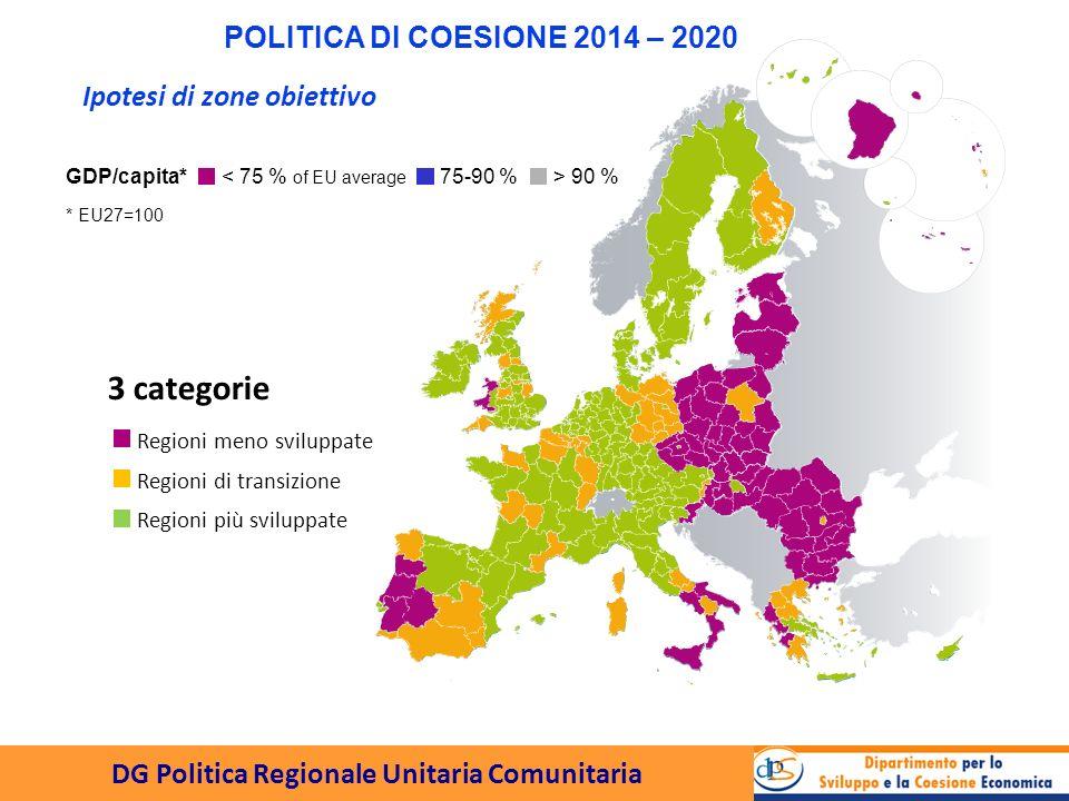DG Politica Regionale Unitaria Comunitaria POLITICA DI COESIONE 2014 – 2020 Fondo di Coesione68.7 Regioni meno sviluppate162.6 Regioni di transizione38.9 Regioni più sviluppate53.1 Cooperazione Territoriale Europea 11.7 Regioni ultraperiferiche0.9 Total336.0