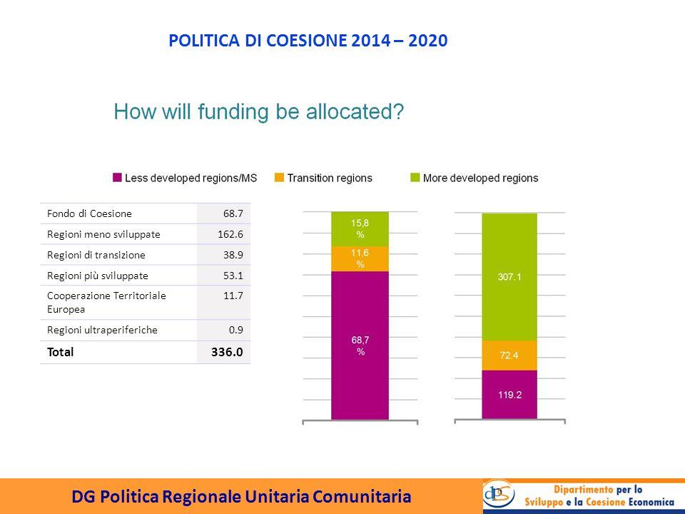DG Politica Regionale Unitaria Comunitaria Condizionalità Ex-ante Per assicurare le condizioni per lefficacia degli investimenti