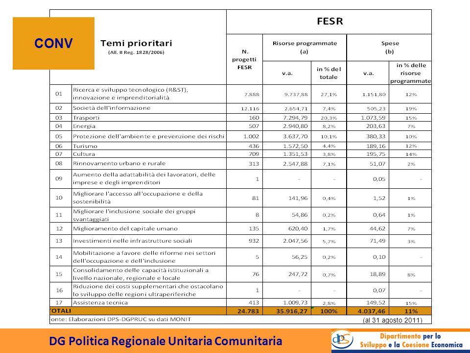 DG Politica Regionale Unitaria Comunitaria CRO (al 31 agosto 2011)