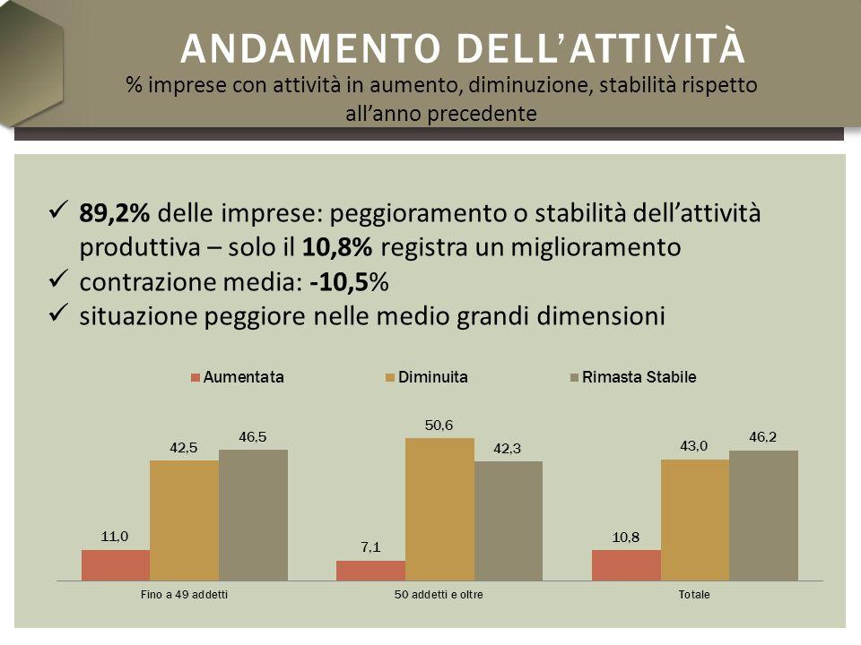 ANDAMENTO DELLATTIVITÀ PER COMPARTI (1) SITUAZIONI MIGLIORI (valori comunque non elevati) Comparto delledilizia residenziale su commessa di terzi privati (15,9%) Edilizia non residenziale su commessa privata (14,2%) Lavori pubblici (14,7%) % di imprese con attività in aumento per segmenti di mercato- anno 2011