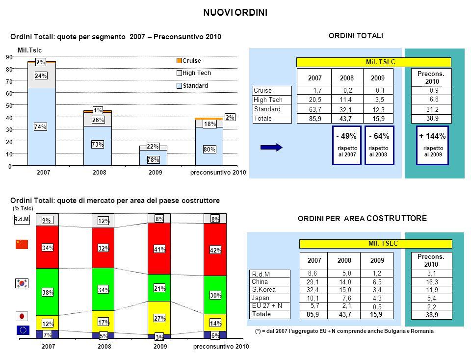 NUOVI ORDINI ORDINI TOTALI (Cruise incluse) TRASPORTO STANDARD Product T.