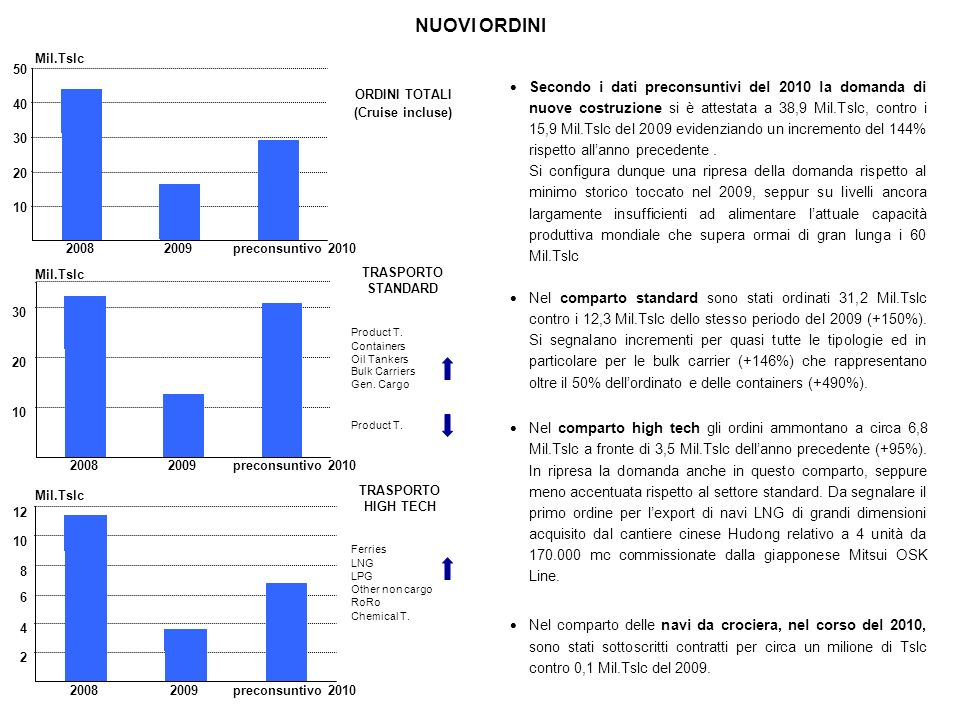 NUOVI ORDINI La cantieristica europea, secondo i dati preconsuntivi 2010, ha conseguito una quota di mercato del 6% (3% nel 2009) grazie ad acquisizioni di navi ad elevato valore aggiunto, in particolare cruise e unità da lavoro che insieme ammontano al 75% degli ordini ottenuti.