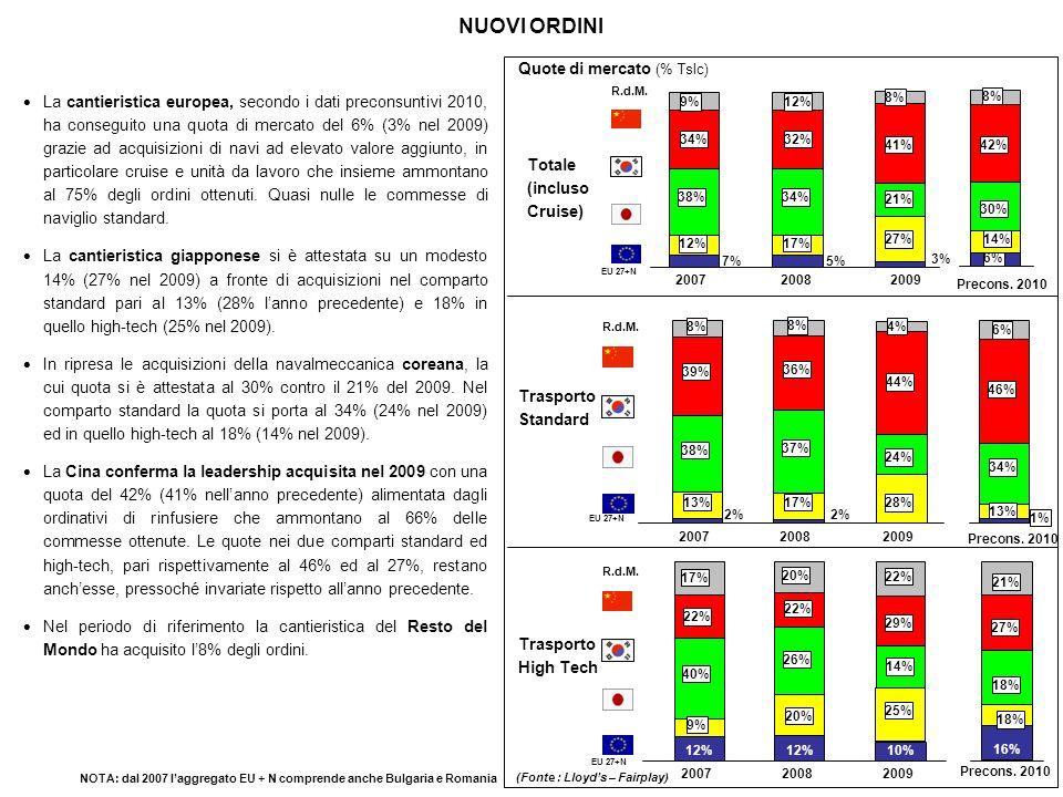NAVI DA CROCIERA: ANDAMENTO ORDINI (1) (Fonte: Lloyds / Fairplay, GP Wild – elaborazioni Fincantieri) (*) = Opzione annunciata nel maxi pacchetto del 2005 ed esercitata a dicembre 2006 (**) = Opzione annunciata nel maxi pacchetto del 2005 ed esercitata a giugno 2007 (1) : Nel 2008 NCL ha cancellato una delle due unità F3 ordinate a STX France Gli ordini di navi da crociera (stazza lorda superiore a 10.000 tsl), emessi nel 2010 ammontano a 7 navi per un totale di oltre 900.000 Tslc.