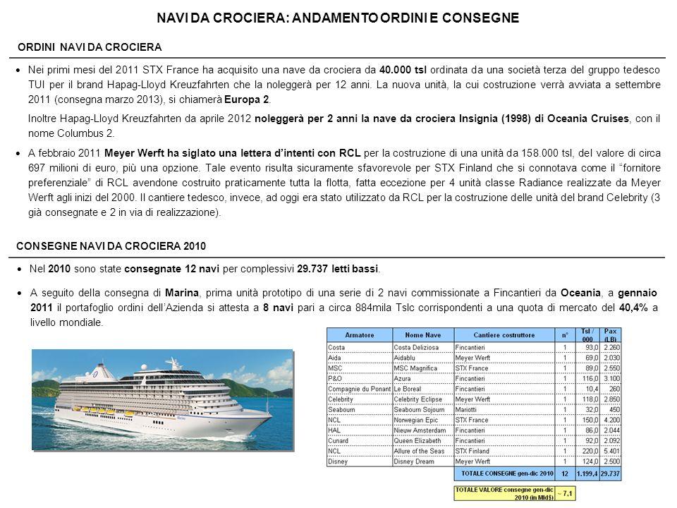 NAVI DA CROCIERA: QUOTE DI MERCATO PORTAFOGLIO ORDINI NAVI DA CROCIERA Gennaio 2011 (8 navi) 40,4% 42,0% 2,3% (8 navi) (1 nave) STX France 15,3% (3 navi) 20 navi ~ 2,2 Mil.