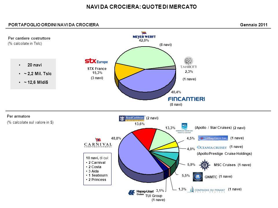 FERRIES - MERCATO GLOBALE Nel 2010 la domanda di ferries a livello mondiale ha registrato una ripresa con il perfezionamento di contratti pari a 466 Mila Tslc contro le 84Mila Tslc dello stesso periodo del 2009.