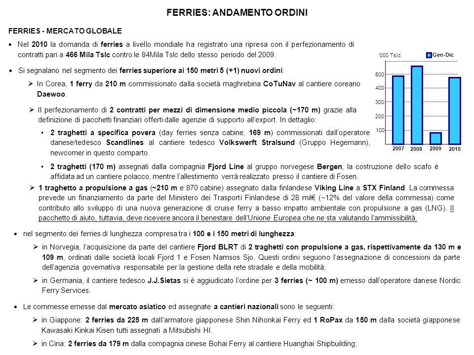 FERRIES: ANDAMENTO ORDINI DETTAGLIO ORDINI FERRIES (Fonte: Lloyds / Fairplay – elaborazioni Fincantieri) Dicembre 2010 Numero (a) 2 ferries dei 16 ordinati nel 2007 sono stati cancellati CRUISE FERRIES – MERCATO ACCESSIBILE Allinterno del segmento ferries il mercato di maggiore interesse per Fincantieri è rappresentato dai cruise ferries di grandi dimensioni (lunghezza superiore a 170 metri), traghetti capaci di coniugare lefficienza nel trasporto di passeggeri con auto al seguito o veicoli commerciali e lelevato standard qualitativo offerto dalle navi da crociera.