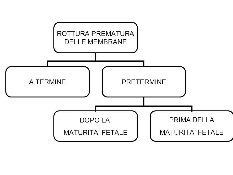 Rottura prematura delle membrane prima del termine e prima della maturità fetale Prematurità Infezioni fetali Asfissia fetale Distacco di placenta Infezioni materne