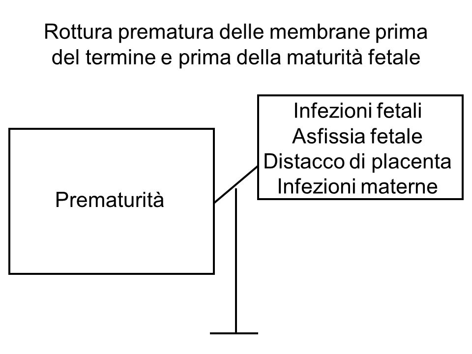 Rottura prematura delle membrane prima del termine e prima della maturità fetale Prosecuzione della gravidanza con stretto controllo delle condizioni materne e fetali Steroidi per accelerare la maturità polmonare Antibiotici (eritrocina) per ridurre le complicazioni fetali