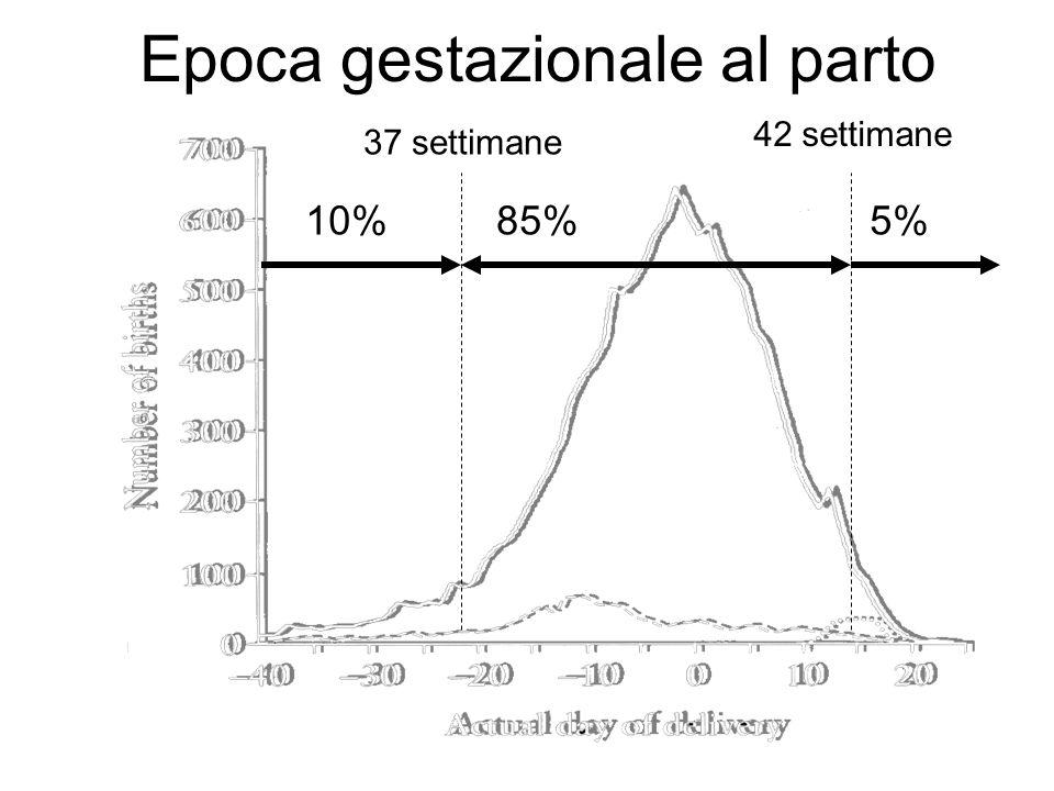 Conseguenze del parto prematuro Insufficienza respiratoria Emorragia cerebrale Enterocolite necrotizzante retinopatia