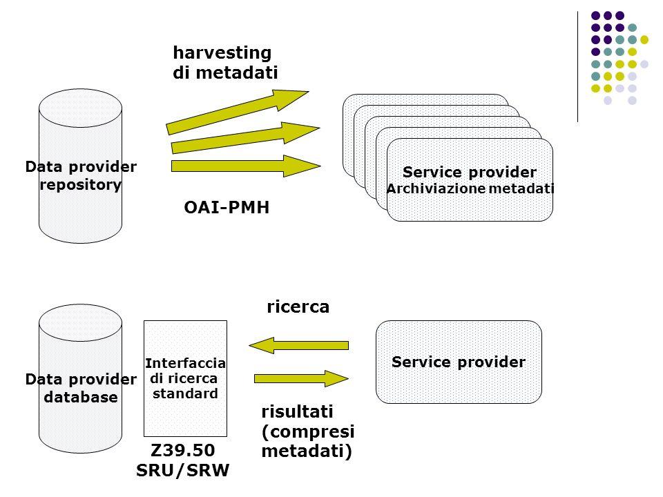 Data providers metadati Dublin Core convertiti dinamicamente mediante mappatura da un altro schema di metadati a DC oppure archiviati direttamente come DC sono disponibili mappature tra DC, EAD e MARC 21 i dati sono codificati in XML tutti i record vengono contrassegnati da un elemento cronologico (datestamp)