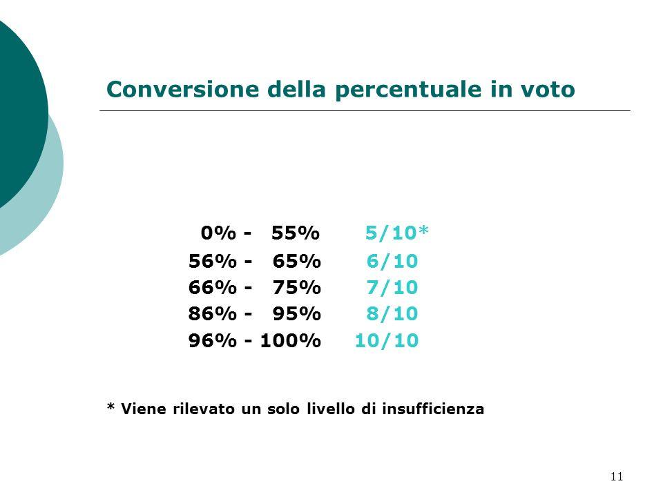 12 RIEPILOGO PERCORSO MEDIE DELLE PERCENTUALI PAGELLA Voto in decimi