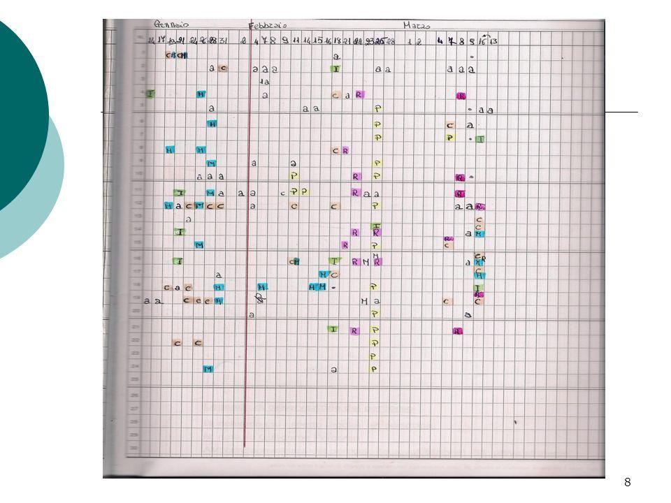 99 Valutazione periodica e finale In questa fase il docente opera una sintesi tra la misurazione delle competenze disciplinari e la rilevazione del percorso.