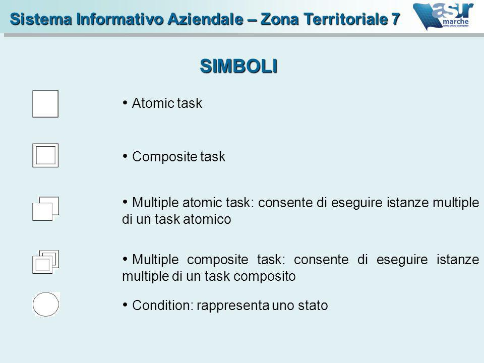 AND split task SIMBOLI Sistema Informativo Aziendale – Zona Territoriale 7 XOR split task OR split task AND join task OR join task XOR join task