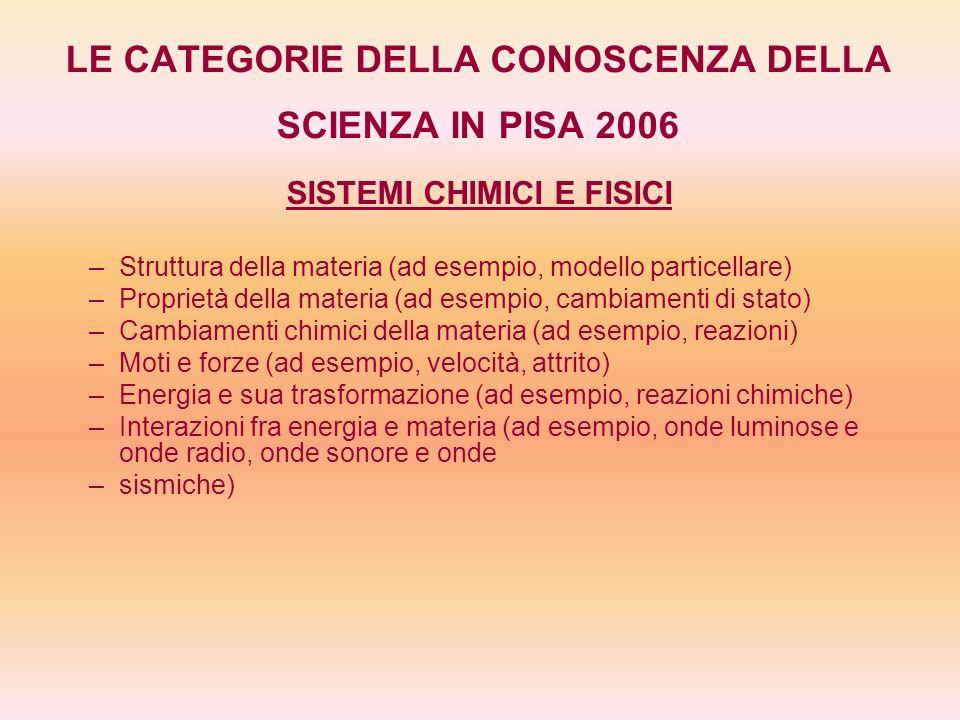 LE CATEGORIE DELLA CONOSCENZA DELLA SCIENZA IN PISA 2006 SISTEMI VIVENTI – –Cellule (ad esempio, struttura e funzione, DNA, piante e animali) – –Biologia umana (ad esempio, salute, alimentazione, malattie, riproduzione) – –Popolazioni (ad esempio, specie, evoluzione, biodiversità, variazioni genetiche) – –Ecosistemi (ad esempio, catene alimentari, flussi di materia e di energia) – –Biosfera (ad esempio, servizi degli ecosistemi, sostenibilità)