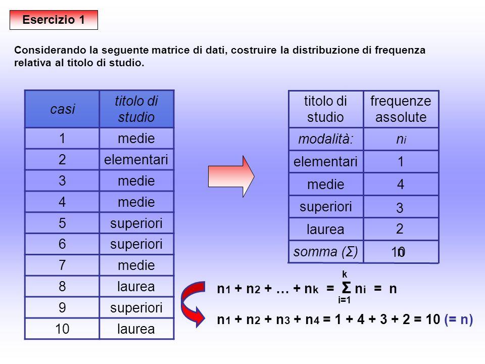 n 1 + n 2 + … + n k = Σ n i = n i=1 k 3 + 2 + 4 + 1 + 4 = 14 (= n) Esercizio 2 casidiagnosi 1AD/HD 2DPTS 3 4DDM 5AD/HD 6DPTS 7DDM 8 9AD/HD 10DDM 11DOC 12DBP 13DBP 14DPTS Considerando la seguente matrice di dati, costruire la distribuzione di frequenza relativa al tipo di diagnosi.