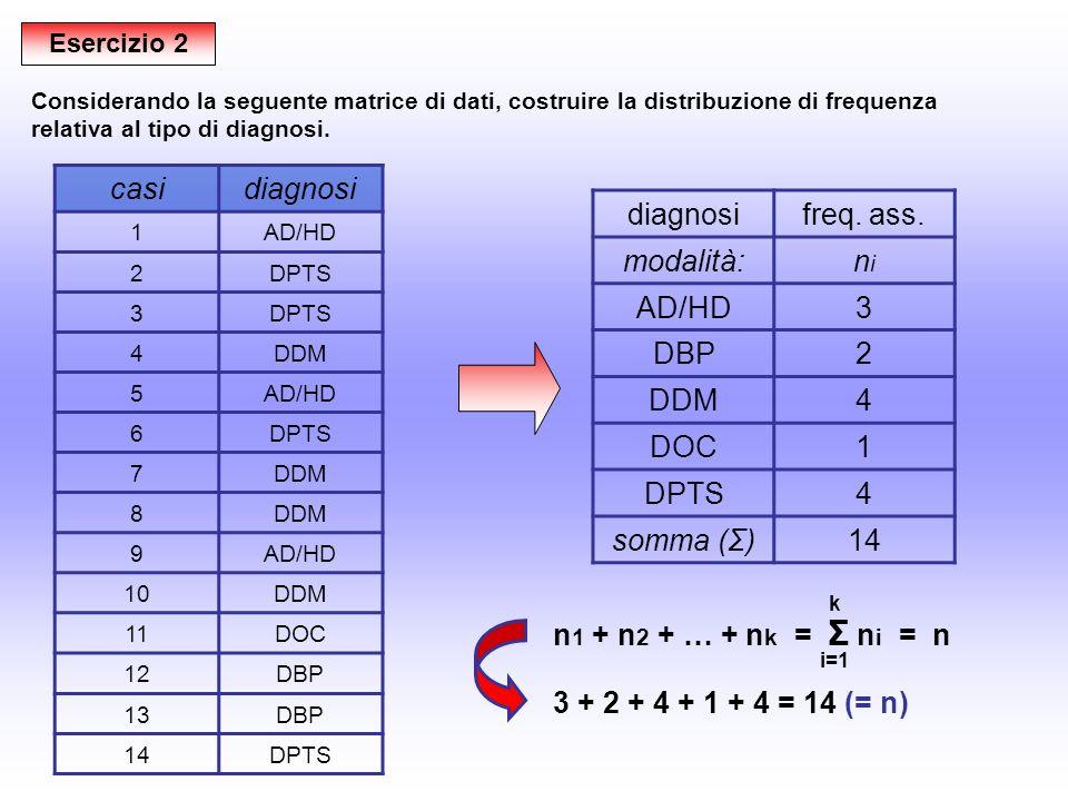 Esercizio 3 Un ricercatore indaga limpatto della sintomatologia sulla vita quotidiana (mediante i giudizi soggettivi basso, medio e alto) in un gruppo di pazienti depressi (n=26); nella matrice di dati si riportano i risultati (fittizi).