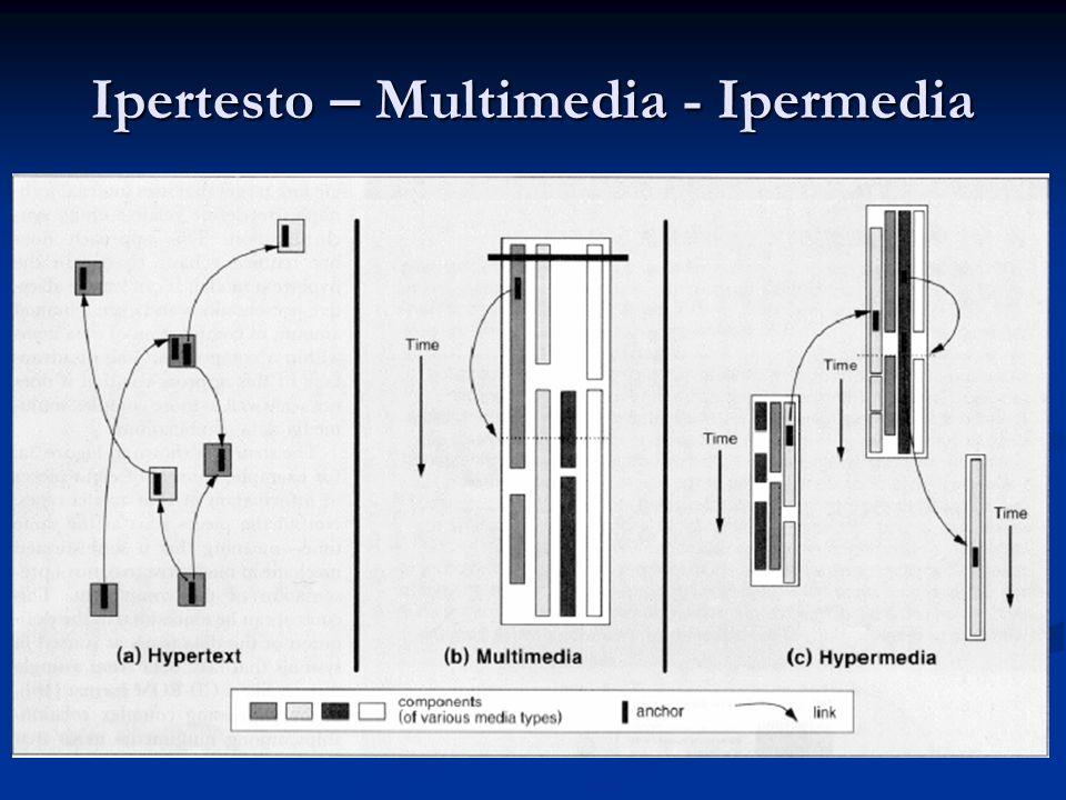 IPERMEDIA = IPERtesto + multiMEDIA