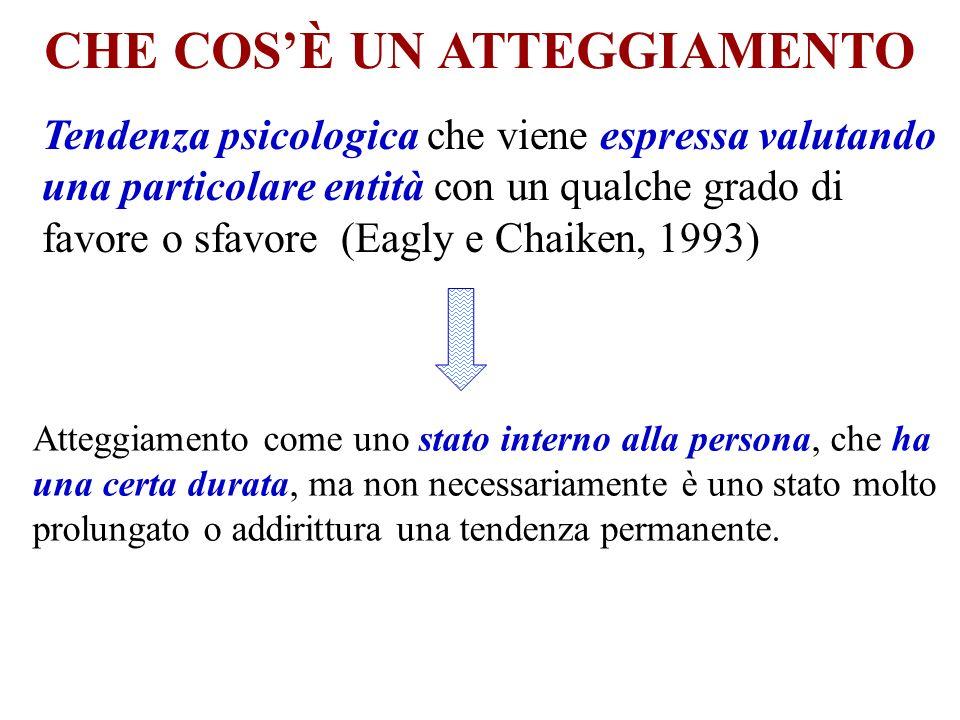ATTEGGIAMENTI: valutazioni che gli individui danno di se stessi, degli altri, di eventi, di questioni e di beni materiali.