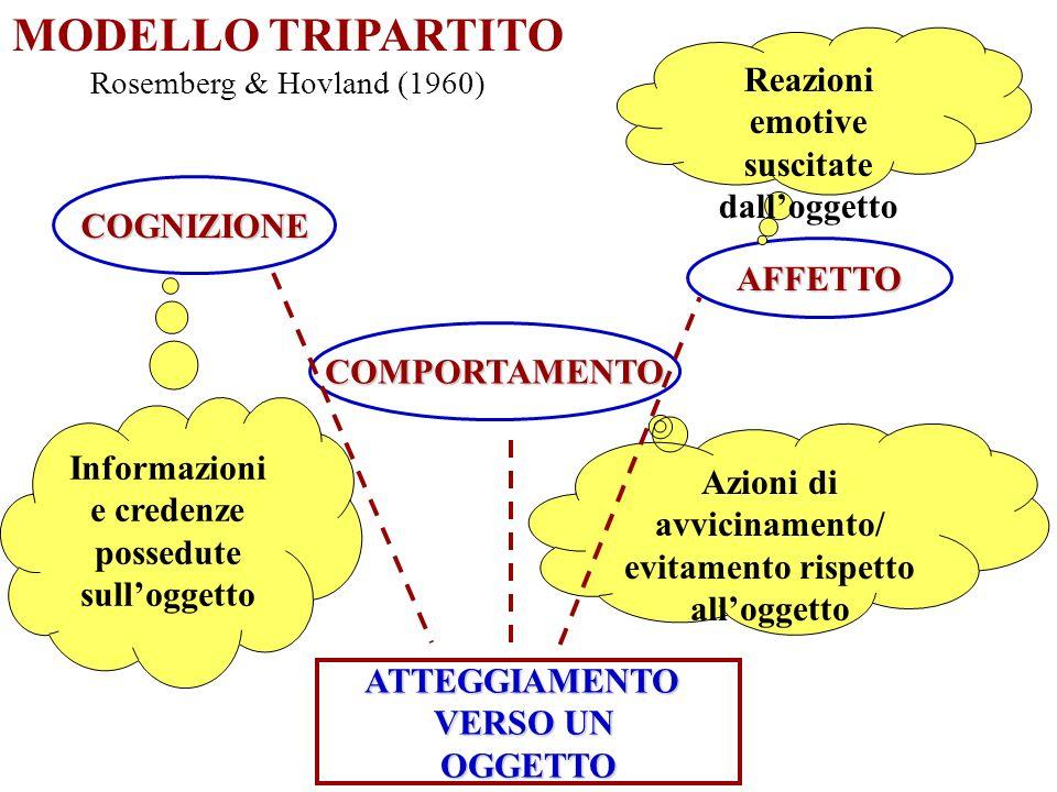 SOCIAL COGNITION (Fazio, 1986) ATTEGGIAMENTO COME STRUTTURA COGNITIVA disponibilità RAPPRESENTAZIONE DELLOGGETTO VALUTAZIONE DELLOGGETTOmemoria accessibilità organizza e favorisce la codifica e linterpretazione delle informazioni in entrata