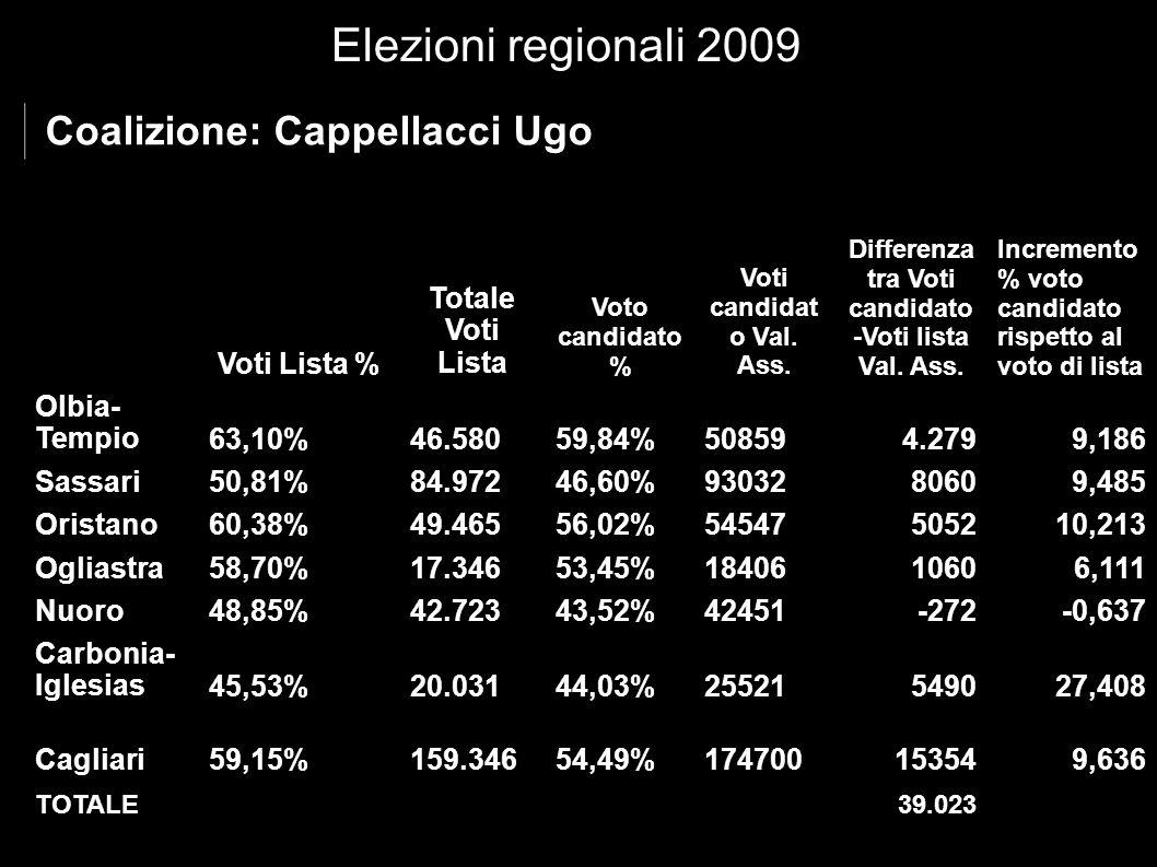 Elezioni regionali 2009 Coalizione Renato Soru Voti Lista % Totale Voti Lista Val.