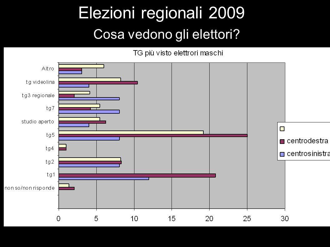 Elezioni regionali 2009 Cosa vedono gli elettori?