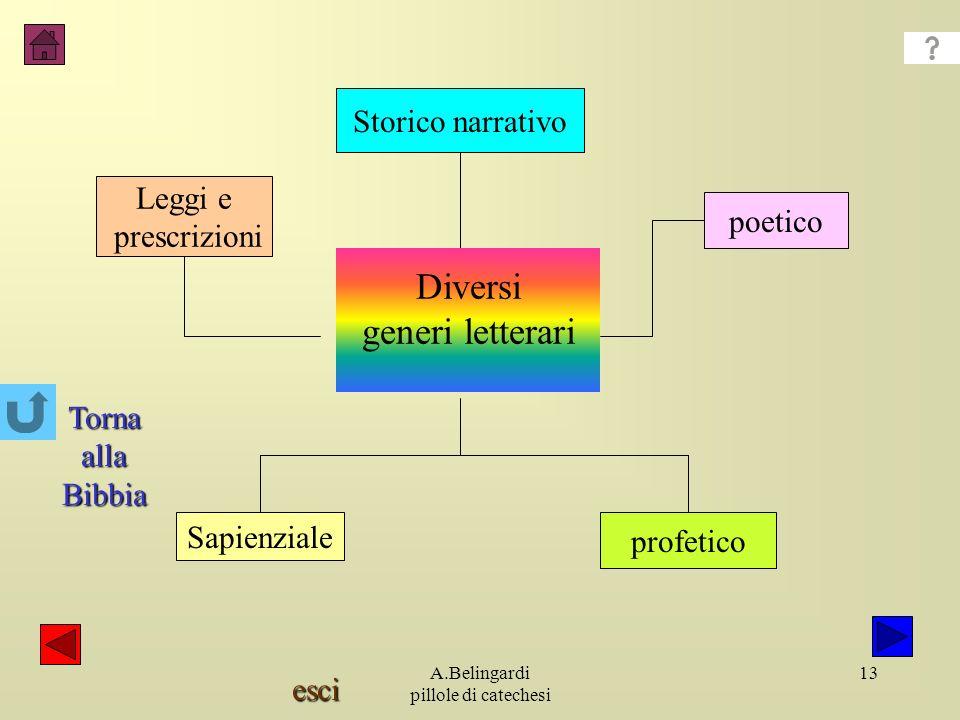 esci A.Belingardi pillole di catechesi 13 Leggi e prescrizioni Storico narrativo poetico Sapienziale profetico Diversi generi letterari Torna alla Bibbia