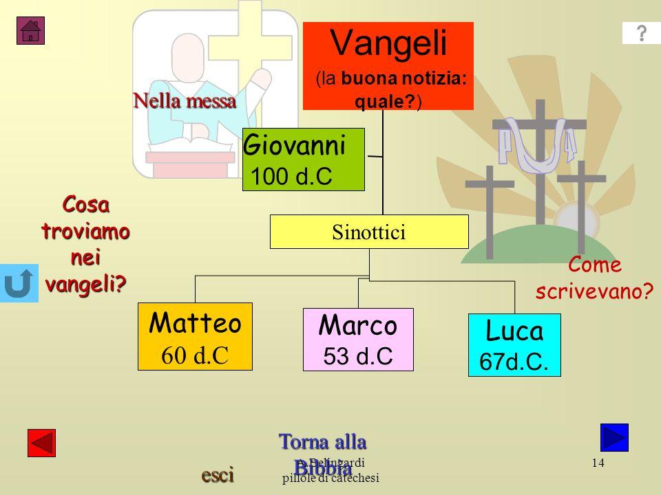 esci A.Belingardi pillole di catechesi 14 Giovanni 100 d.C Matteo 60 d.C Marco 53 d.C Luca 67d.C.